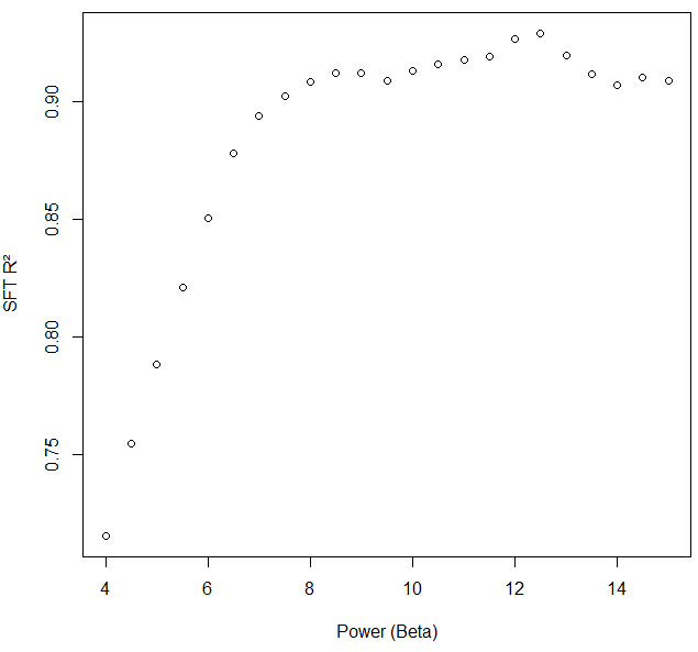 SFT power vs. R² for this dataset